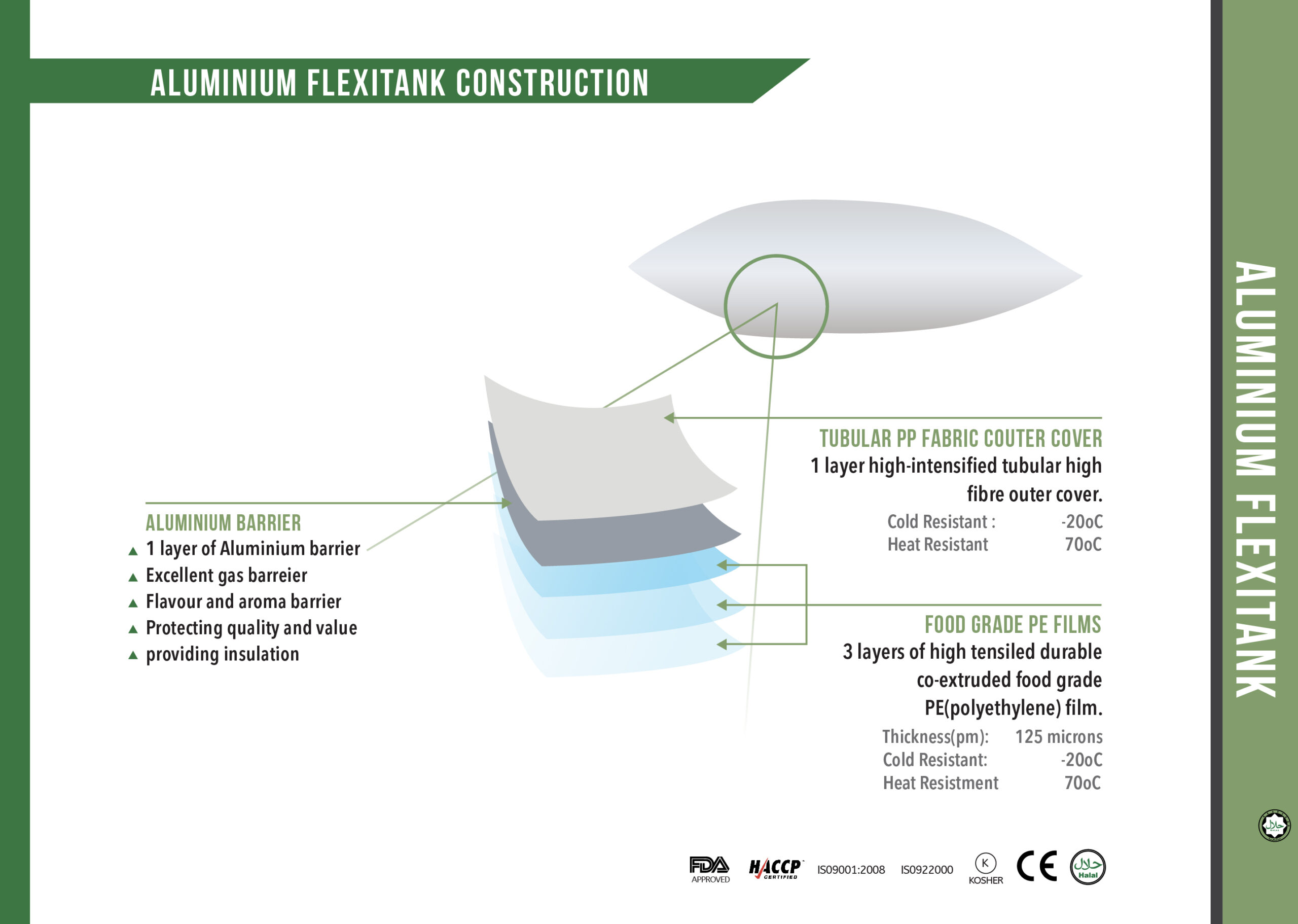 Aluminum Flexitank Construction for Wine